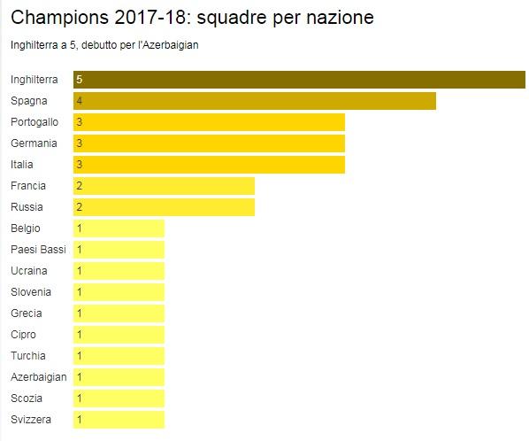 Barcellona-Juventus: le parole di Allegri e Dybala in conferenza stampa