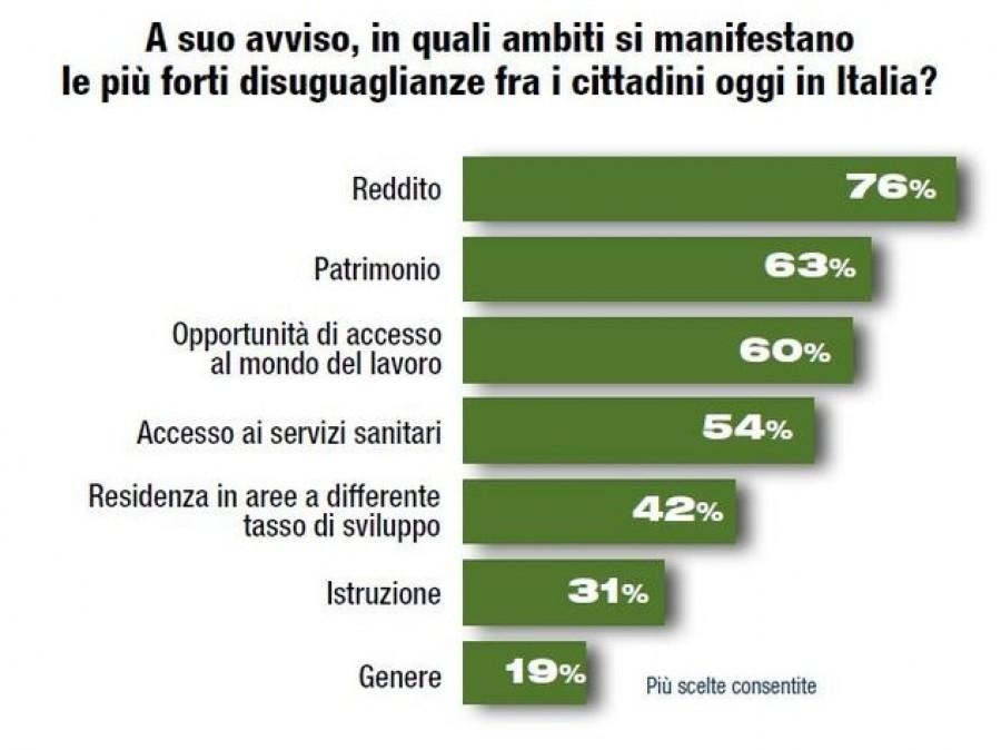 Per due italiani su tre, il problema dell'Italia è l'evasione fiscale