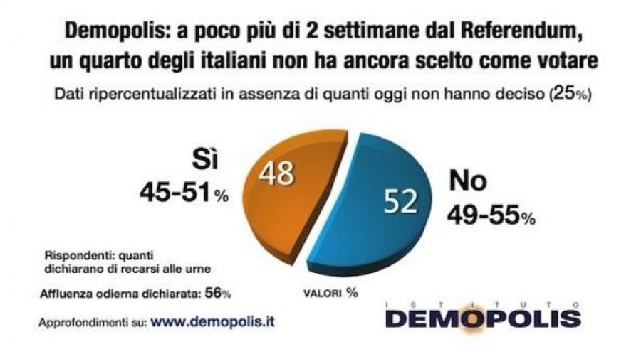 Referendum, Renzi: Se vince No, non farò un governo tecnico
